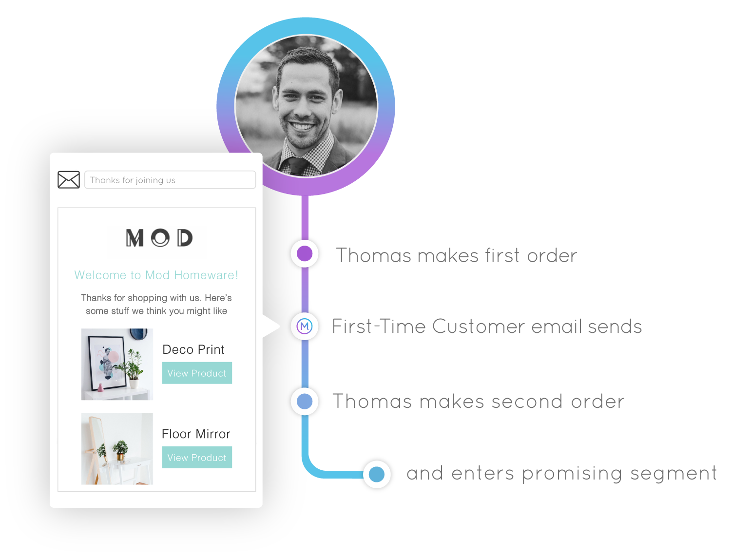 Marsello abandoned cart email automation marketing for Shopify