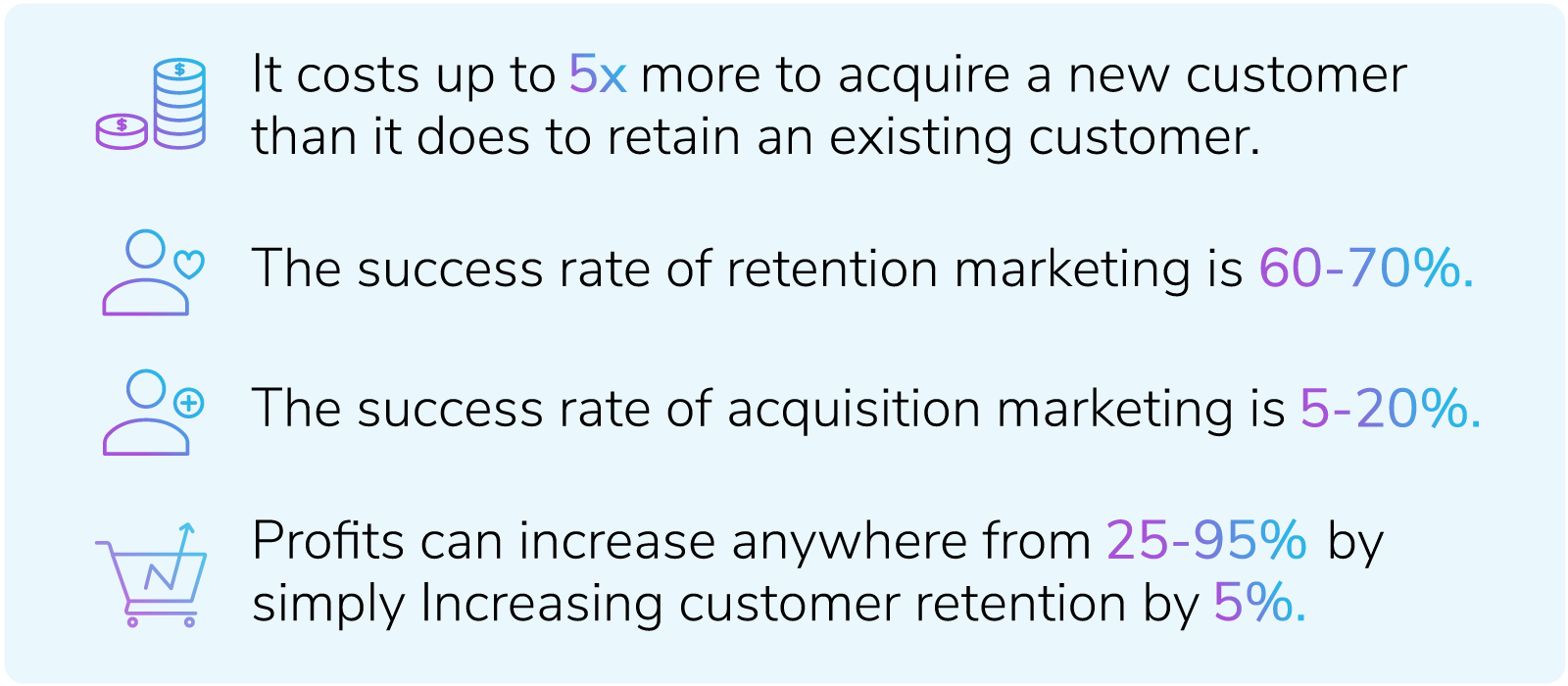 Infographic with stats about the success rates of retention marketing and acquisition marketing.