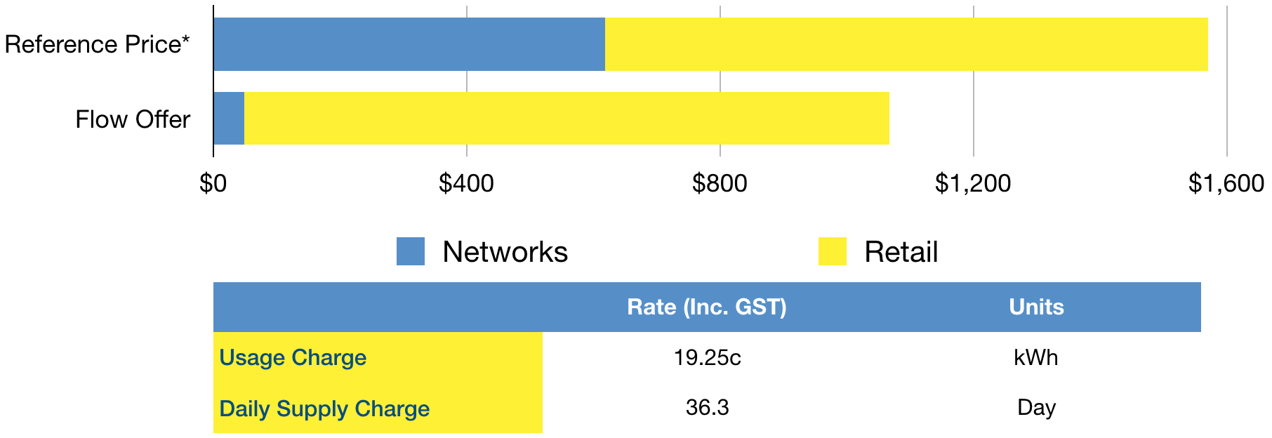 """Our analysis shows that residents at Riverscape would be paying, like for like, 35.2% less per annum on electricity than the Australian Federal Governments reasonable determination of per-customer annual energy cost. The analysis is based on the Australian Energy Regulator's per-customer consumption of 4.6MWh over a period of 365 days, otherwise known as the """"Residential Annual Usage without Controlled Load (kWh/yr)""""."""