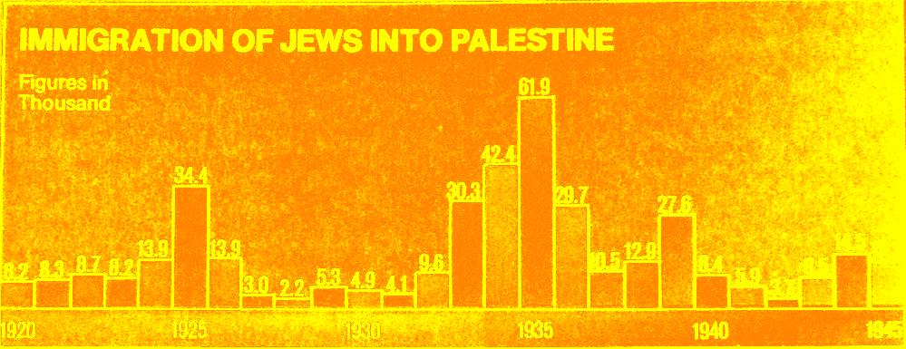 1000px-Jewish_immigration_to_Mandatory_Palestine_(1920-1945).png