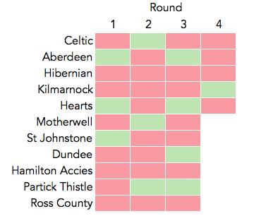 Rangers' clean sheets 17/18