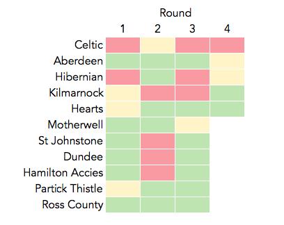 Rangers' League Record 2017/18