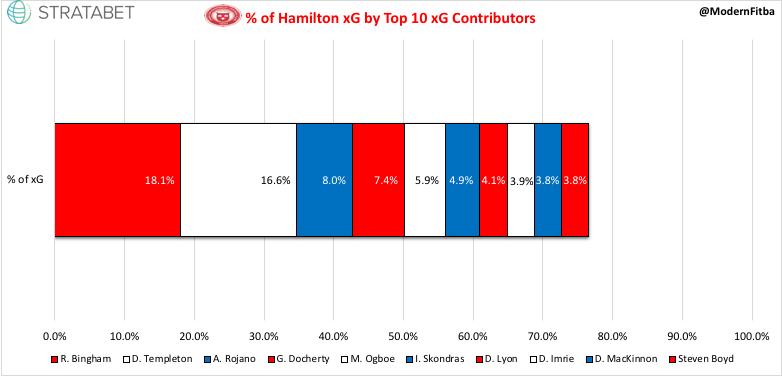 Hamilton xG %.jpeg