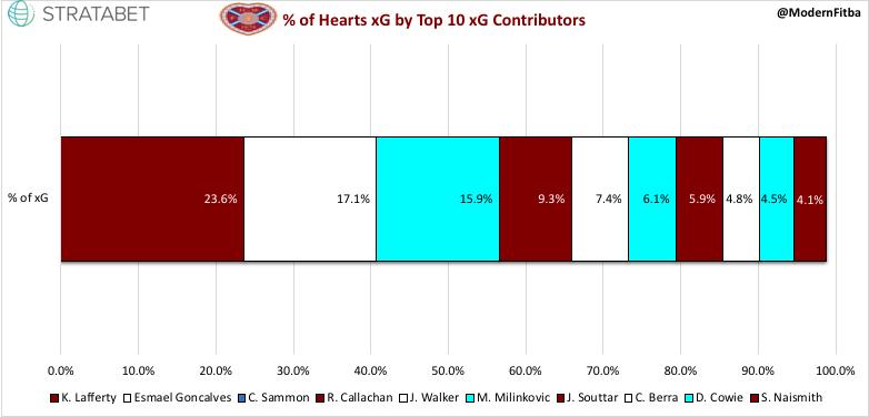 Hearts xG %.jpeg
