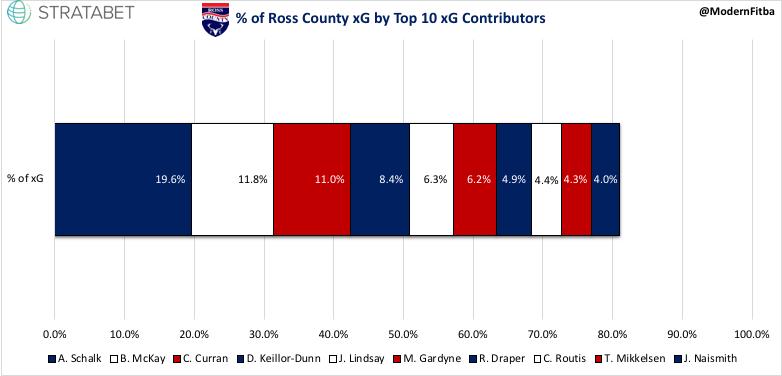 Ross County xG %.jpeg