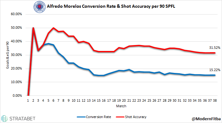 Morelos Conversion and Accuracy.png