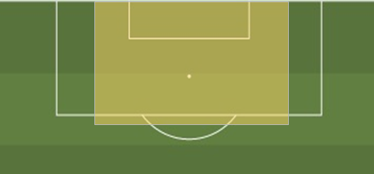 Centre-back area marked in yellow