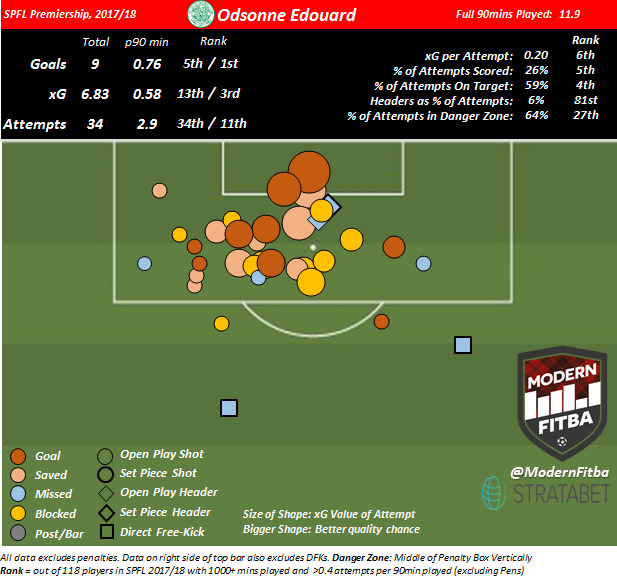 Odsonne Edouard's shot map shows a player who is consistently able to get high quality shots