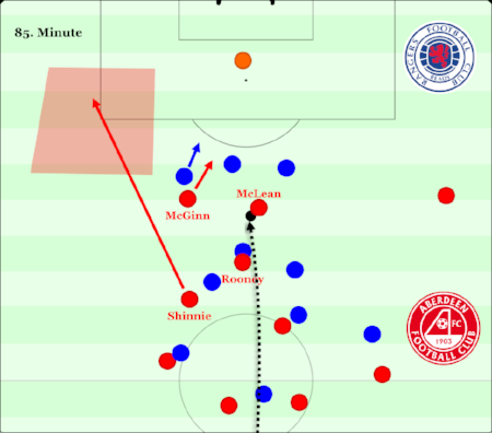 Rooney challenging the Rangers centreback causes both of them to miss it, with McLean well positioned to pick up the loose ball. The narrow positioning and depth run from McGinn pins the back line, giving McLean space, while the wide right winger and Shinnie's huge diagonal run give the Aberdeen midfielder two options to spread the play wide to keep the ball.