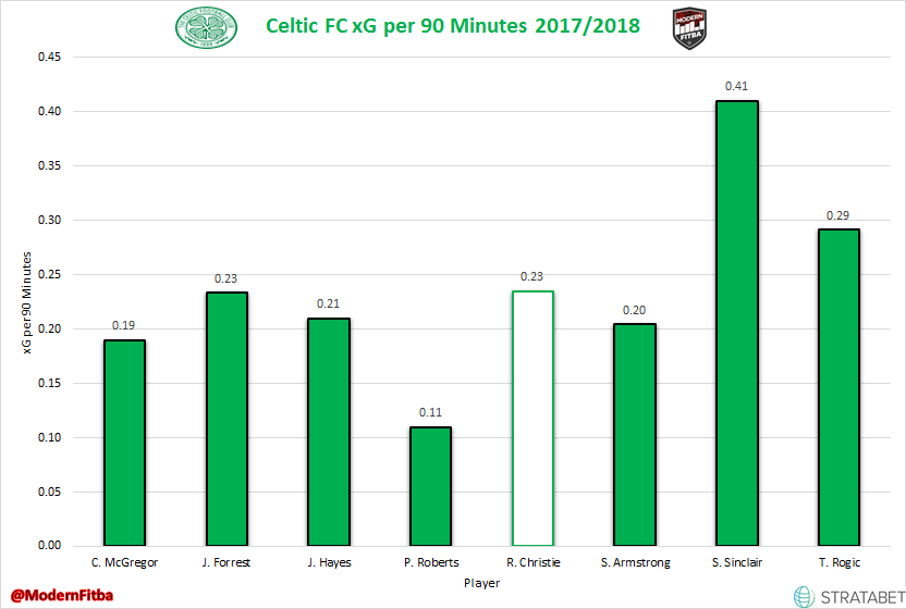 Celtic Attacking Midfield xG per 90 Minutes in 2017/18 SPFL Play