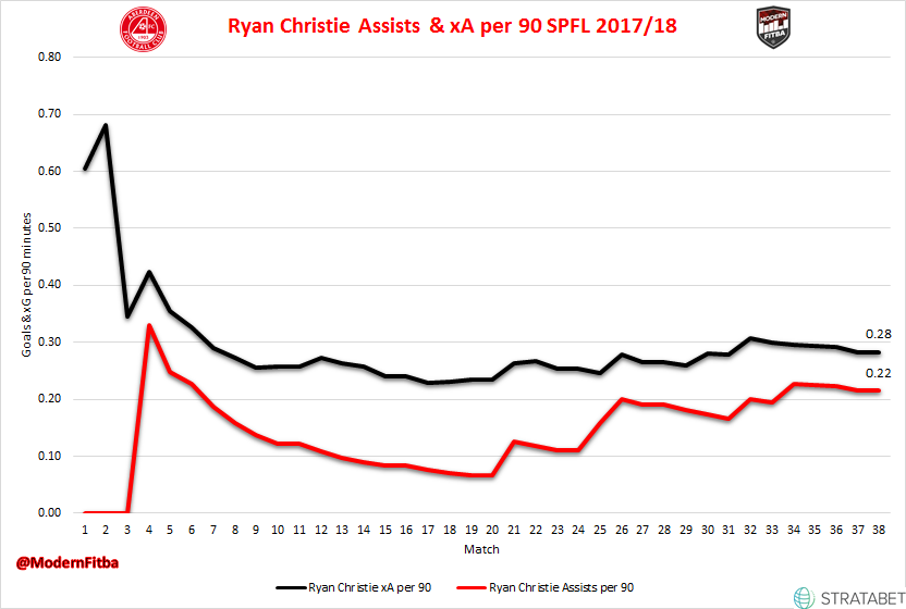 Ryan Christie's Rolling Assists and xA per 90 minutes over the course of last season.