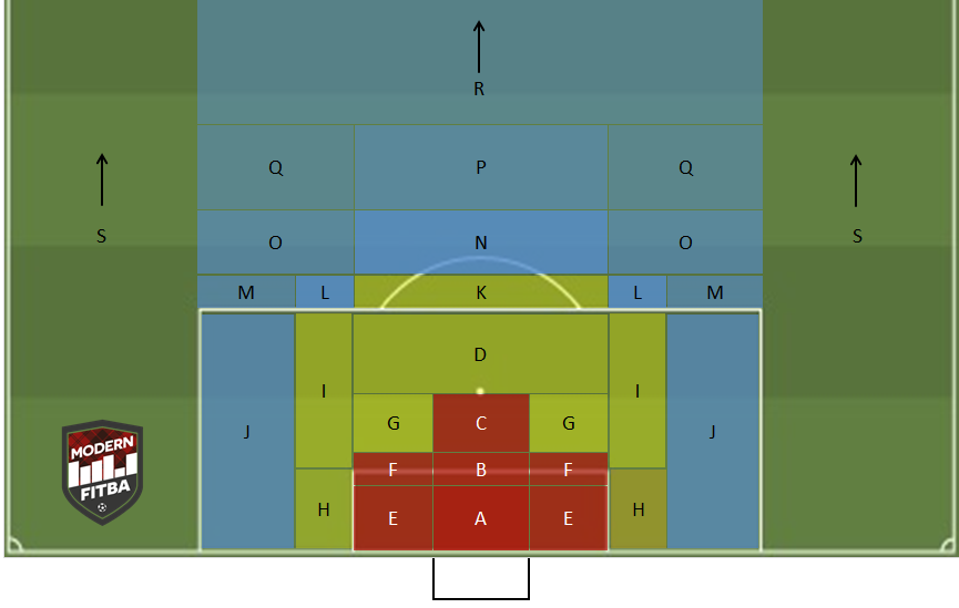 Our xG model divides the pitch into 19 zones. The colours indicate the % of all attempts from each zone that have been scored (dark red = highest % / light blue/no colour = lowest %)