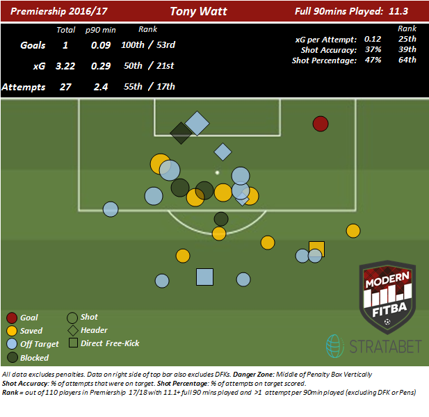 Shot map of Tony Watt's attempts in SPFL Play for Hearts.