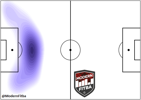 Heat Map for Key Passes conceded by Rosenborg this season. Created by Dougie Wright.