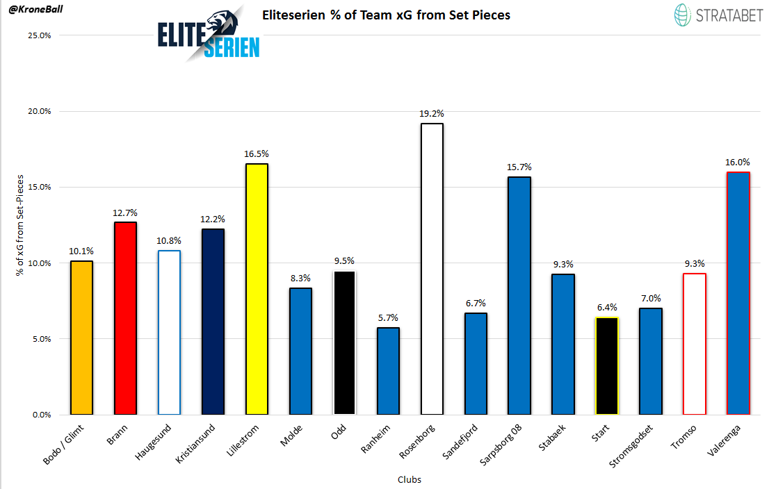 The % of Expected Goals each Eliteserien club gets from set-pieces. From our sister site, KroneBall