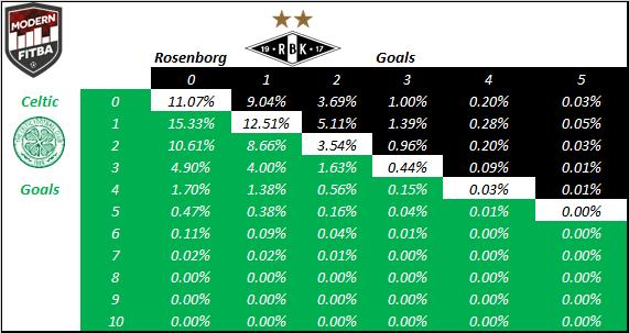 B.U.R.L.E.Y./R.O.N.N.Y. probabilities for the scoreline between Celtic & RBK at Celtic Park.