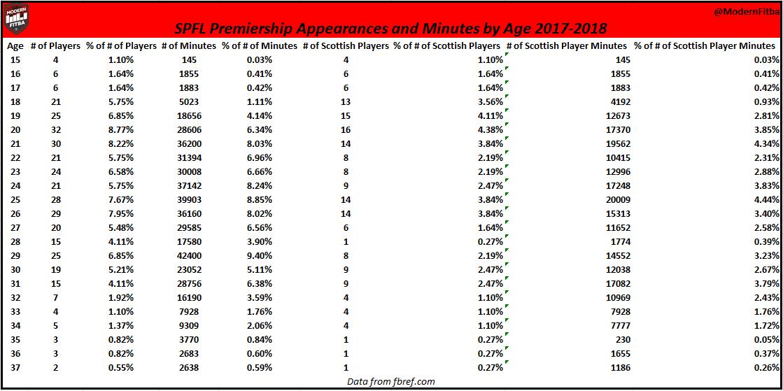 Breakdown of SPFL Appearances by Age in the 2017-18 season
