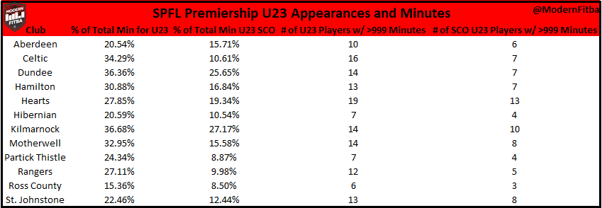 Breakdown of U23 Appearances and Minutes by SPFL Club Overall and for Scottish Players