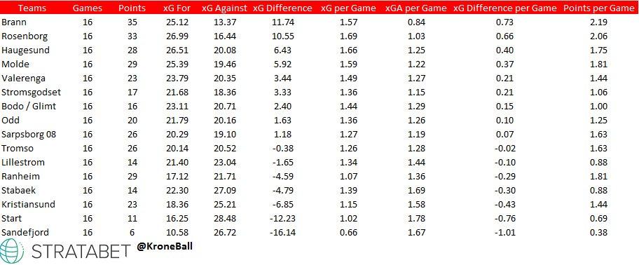 Eliteserien xG Table.jpg