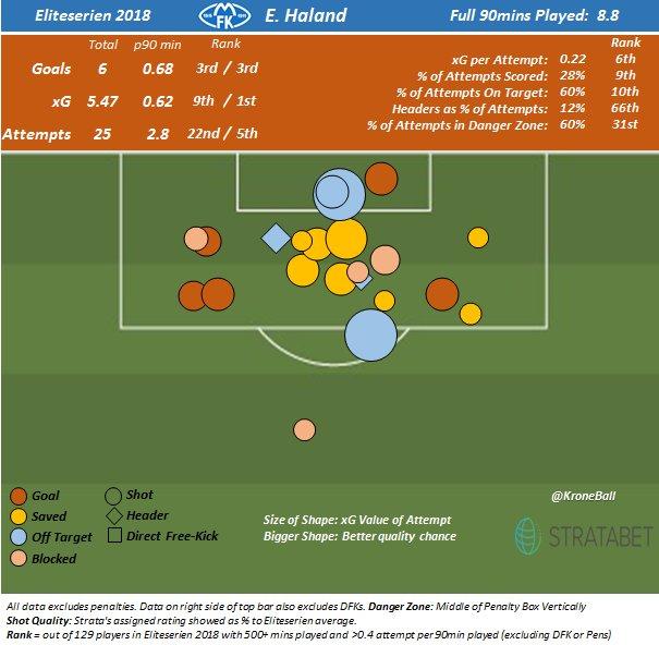 Shot map for Erling Braut Håland through 16 matches in Eliteserien.