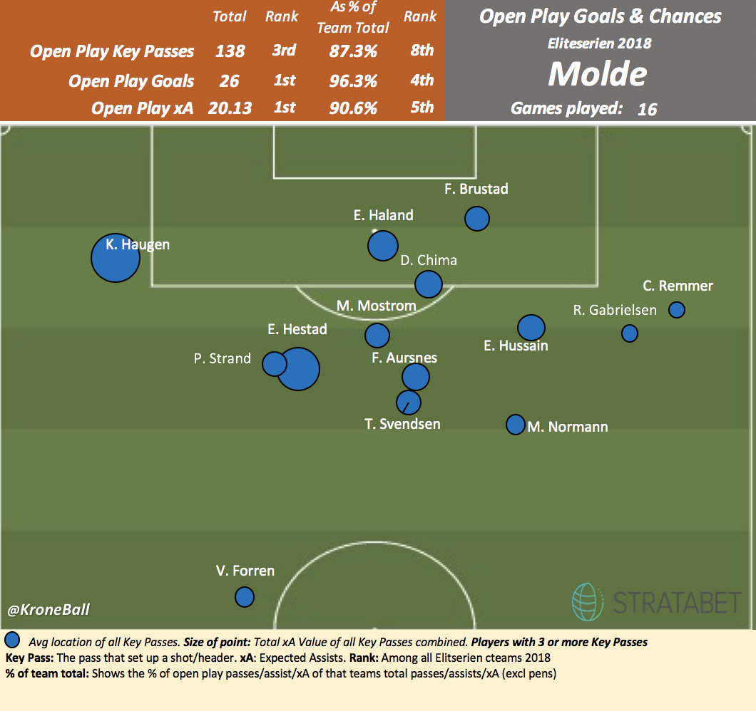Median location of where Molde's players have made key passes.