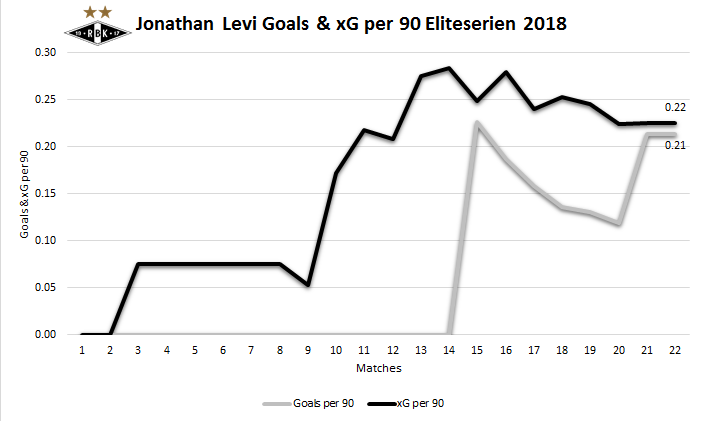 Jonathan Levi Goals & xG per 90 through September 9th.