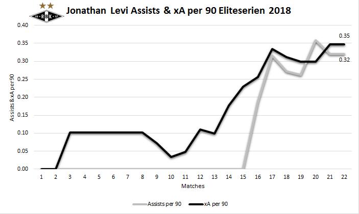 Jonathan Levi Assists & xA per 90 through September 9th.