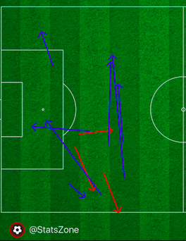 Connor goldson - Notice what happens whenever he looks to pass the ball forward.