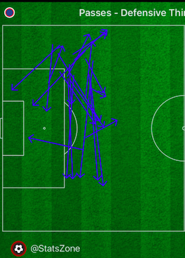 Joe Worrall - Very busy in the defensive third v. Villareal but notice that he is looking to move the ball forward at a high rate