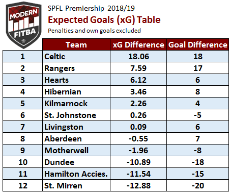 xG Table.PNG