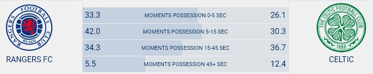 Possession Stats in League Up Until Rangers - Celtic Game