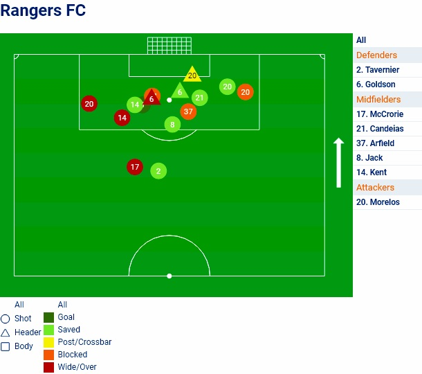 Rangers+Attempts.jpg