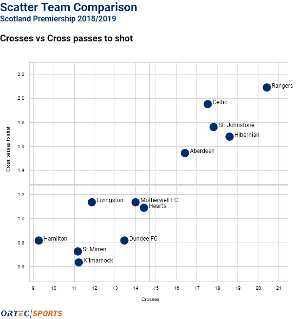 Celtic crosses compared to league.png