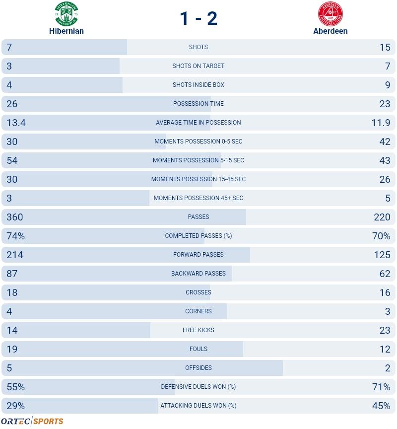 Hibernian+v+Aberdeen+Match+stats.jpg