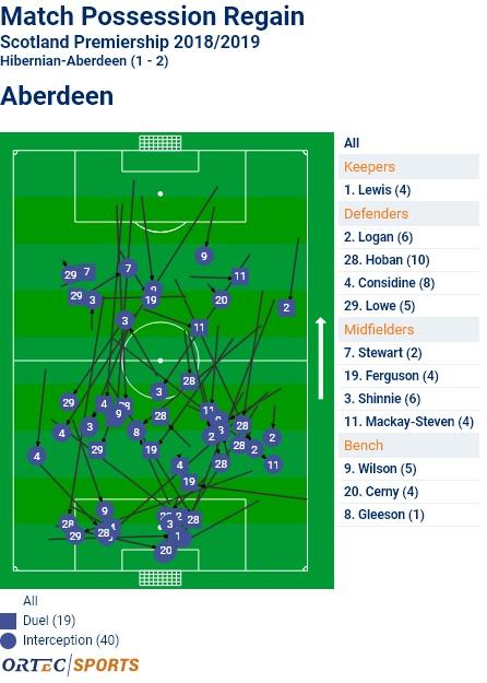 Aberdeen+possession+regains+v+Hibernian.jpg