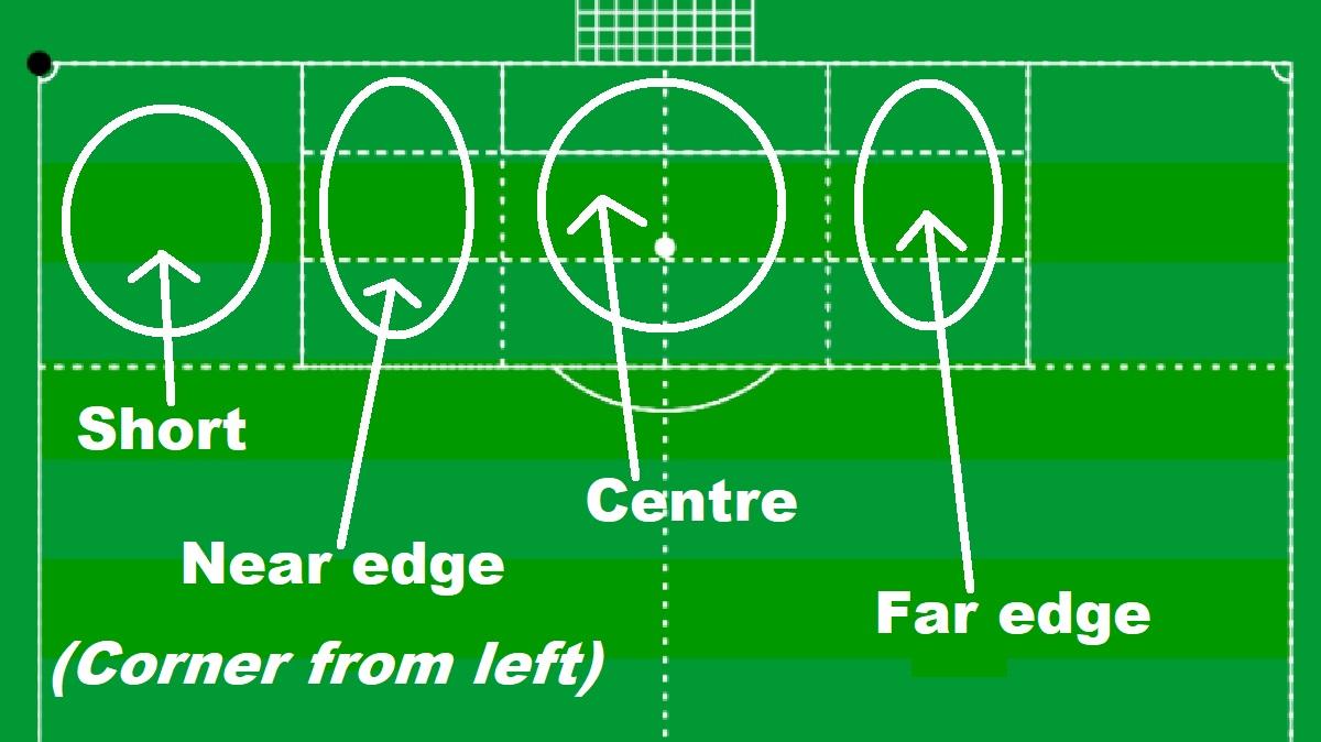 Ortec corner example.jpg