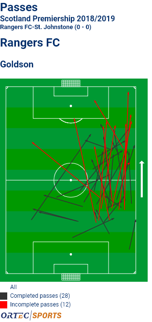 Goldson forward passes.png