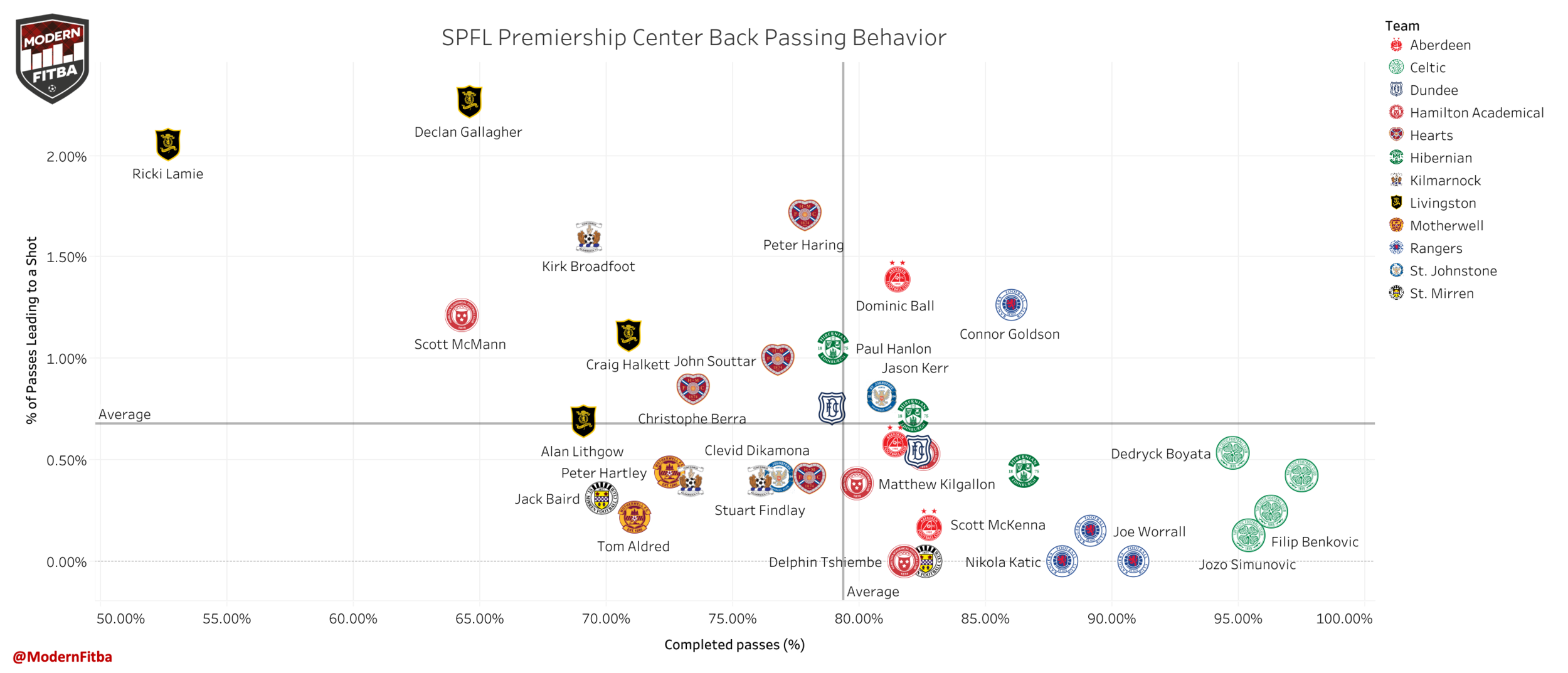 SPFL Premiership Center Back passing behavior 2018/2019 showing pass completion % & % of passes attempted leading to a shot.  Interactive version here .