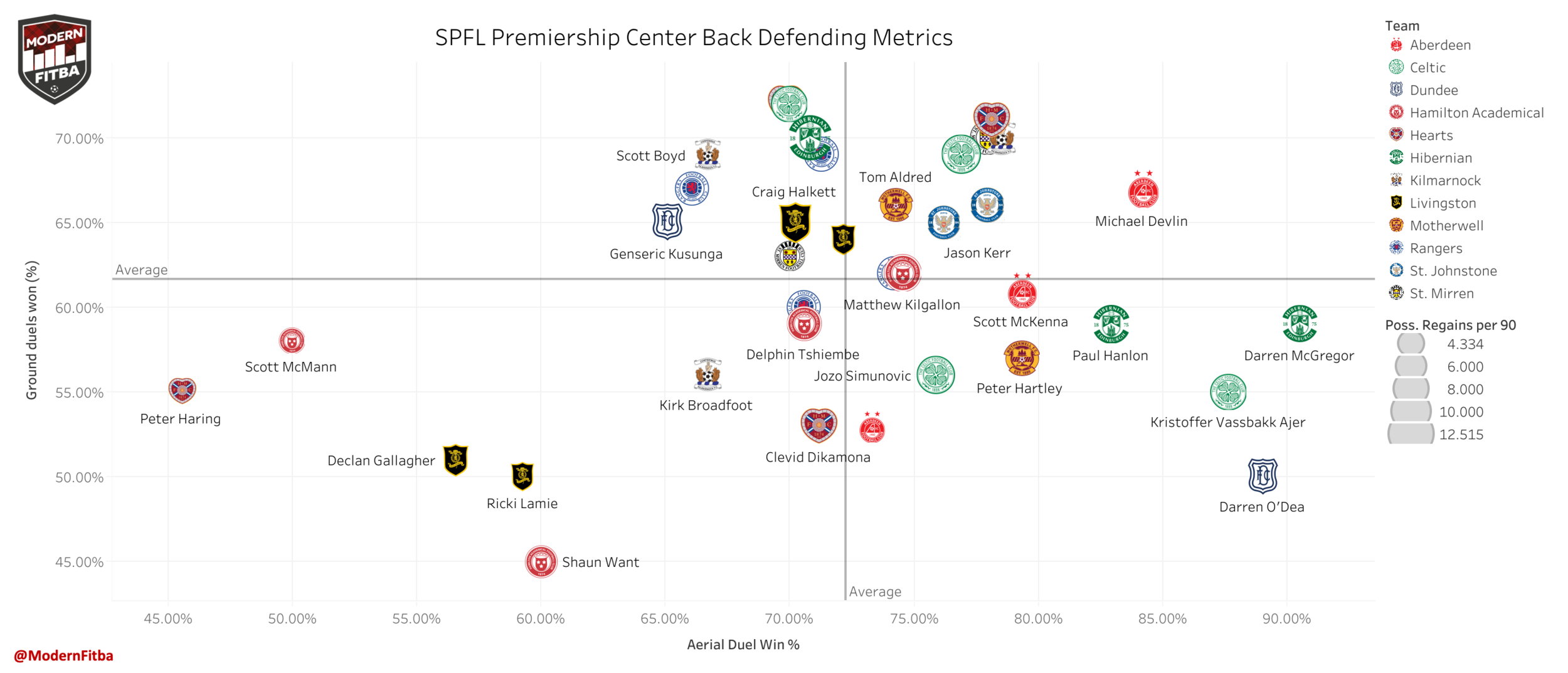 Defending Metrics for SPFL Premiership Center Backs. Showing the % of Aerial and Ground Duels won. Despite what she says, size matters here as the larger the plot is the higher the player's possession regains per 90 are.  Interactive version here .