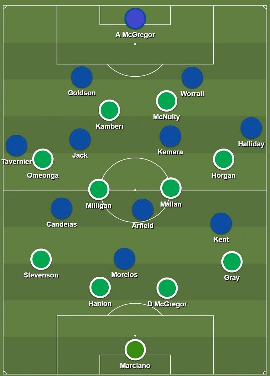 Hibs Rangers starting formations.jpg