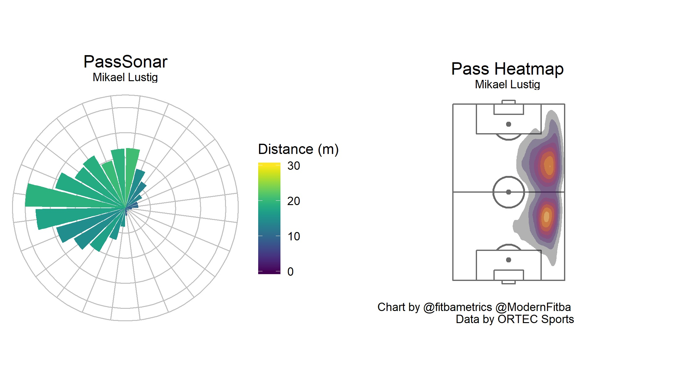 Figure 4. Mikael Lustig (Celtic) PassSonar and pass location heatmap.