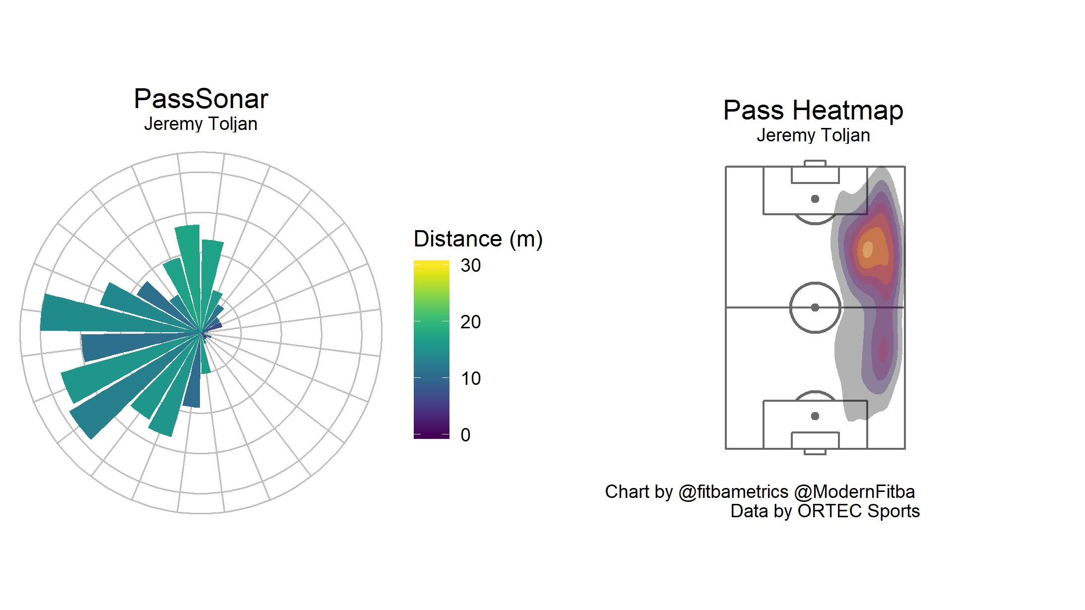 Figure 5. Jeremy Toljan (Celtic) PassSonar and pass location heatmap.