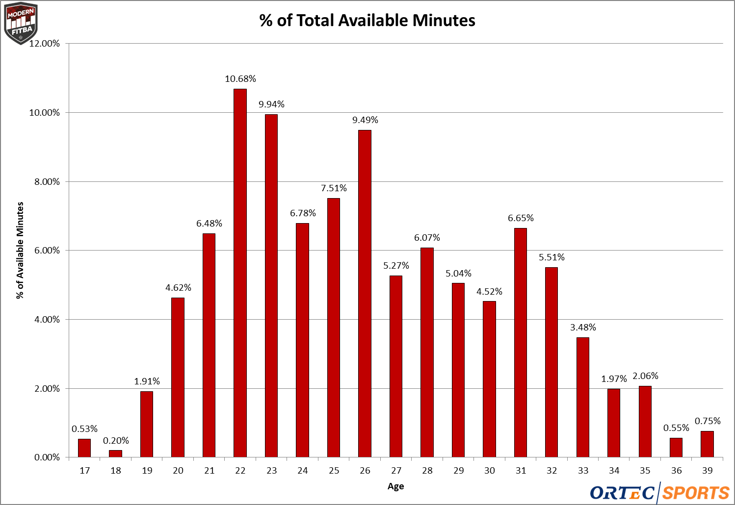 The percentage of total minutes played by age for the SPFL Premiership in 2018-19.