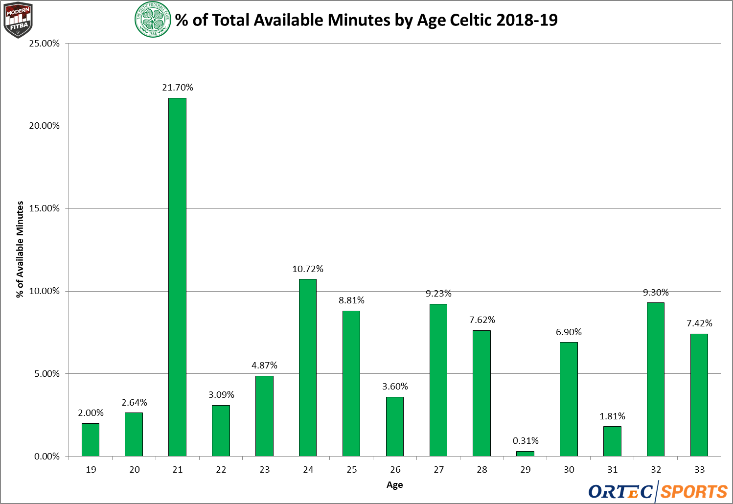 The percentage of total minutes played by age for Celtic in league play 2018-19.
