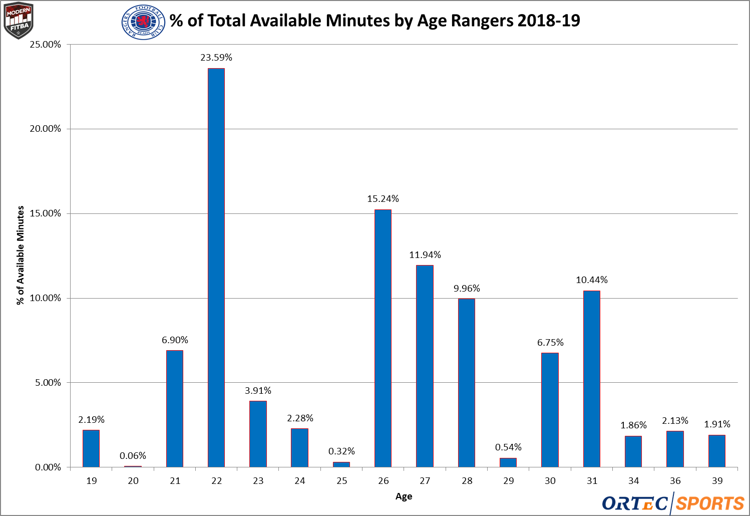 The percentage of total minutes played by age for Rangers in league play 2018-19.
