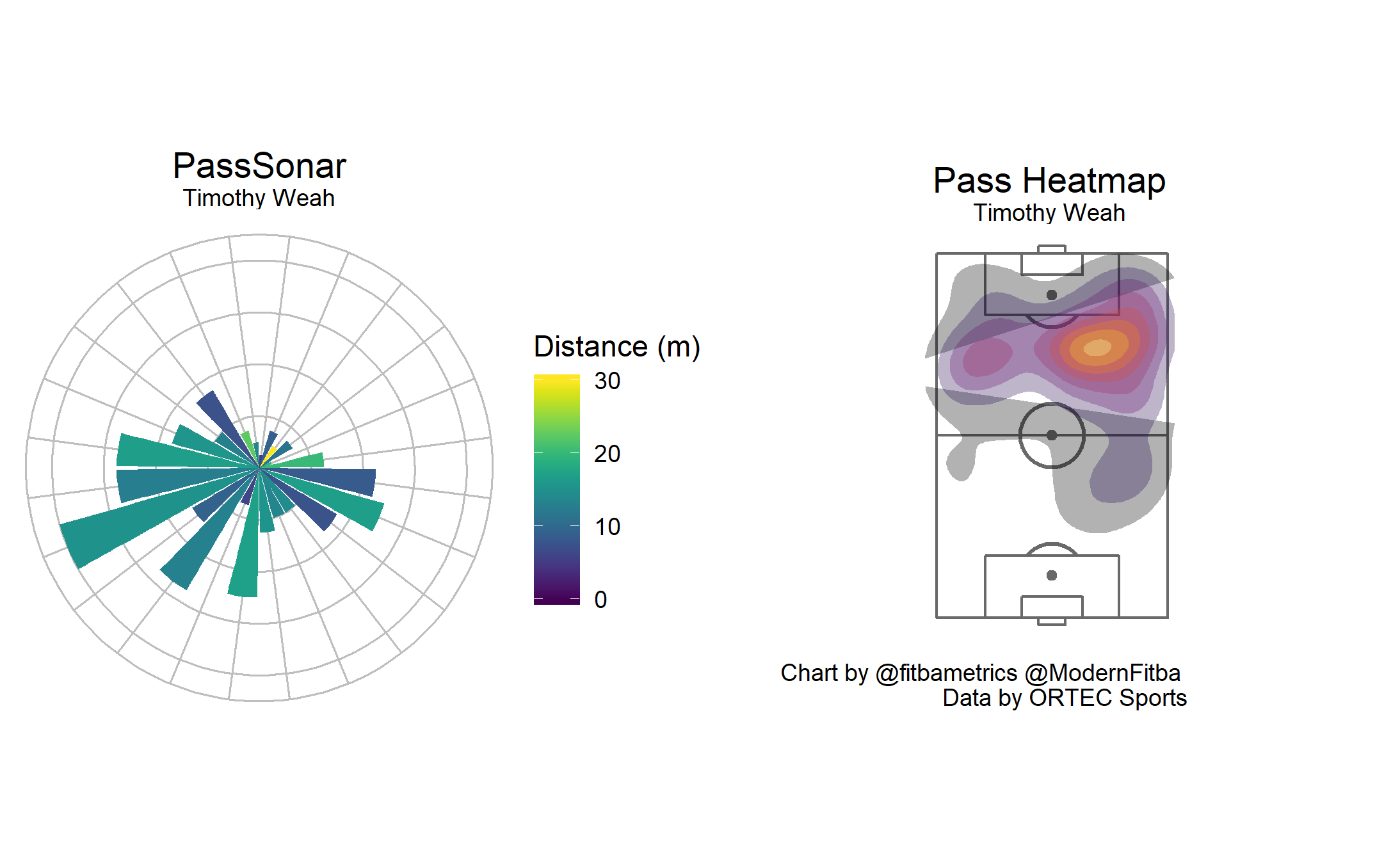 Pass Sonar and heatmap for Timothy Weah. Created by Seth Dobson.