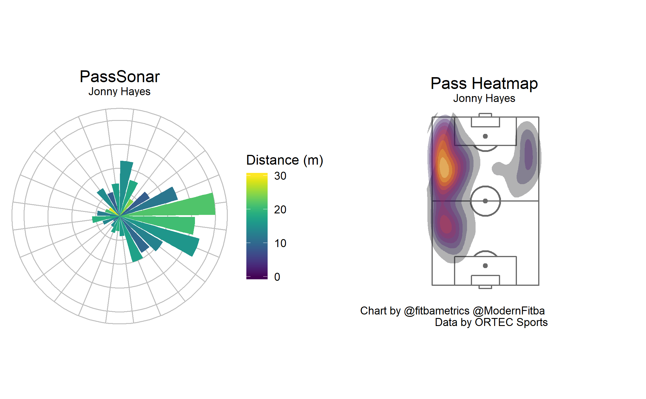 Pass Sonar and heatmap for Jonny Hayes. Created by Seth Dobson.