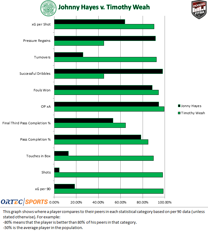 Graph comparing Timothy Weah and Jonny Hayes compared to the rest of the league in various stats related to attacking midfielders.
