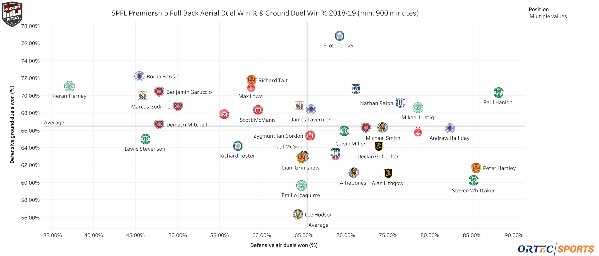 Defensive air duels win % and defensive ground duel win % for SPFL Premiership fullbacks who have played at least 900 minutes.