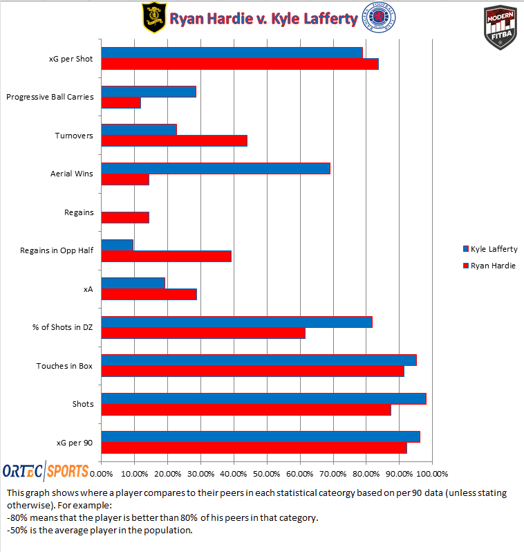 Graph comparing Ryan Hardie and Kyle Lafferty compared to the rest of the league in various stats related to strikers.